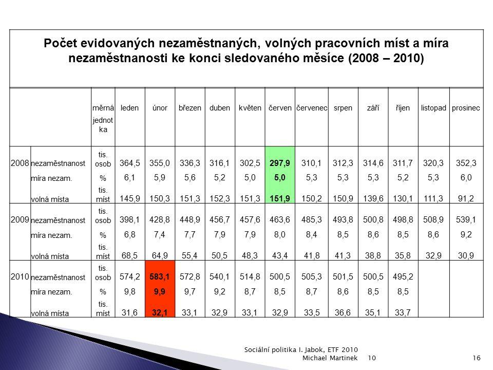 Počet evidovaných nezaměstnaných, volných pracovních míst a míra nezaměstnanosti ke konci sledovaného měsíce (2008 – 2010)