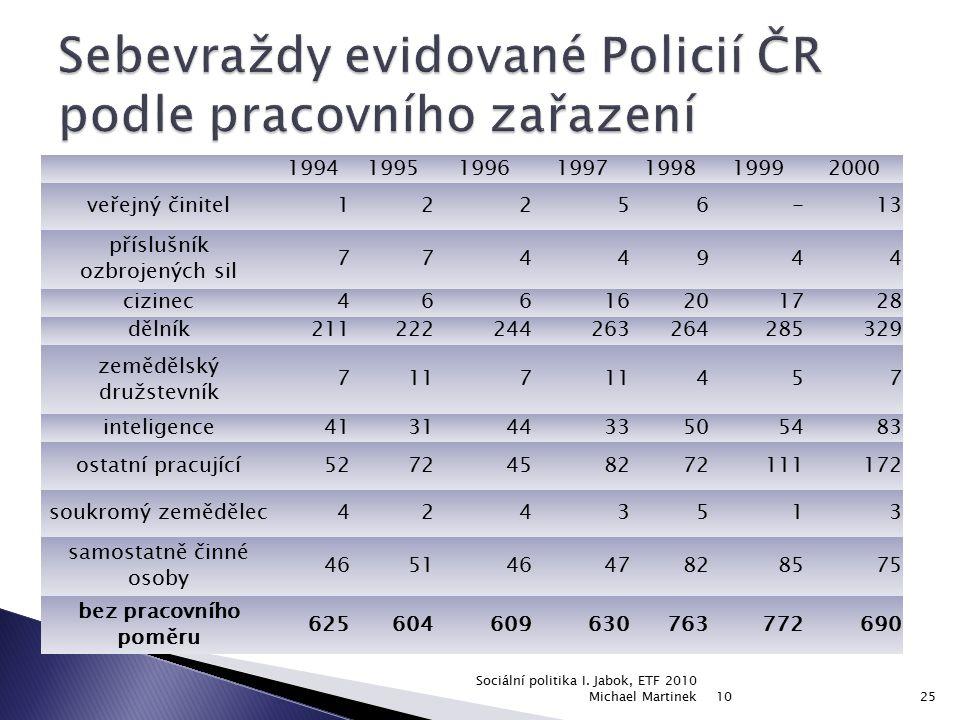 Sebevraždy evidované Policií ČR podle pracovního zařazení