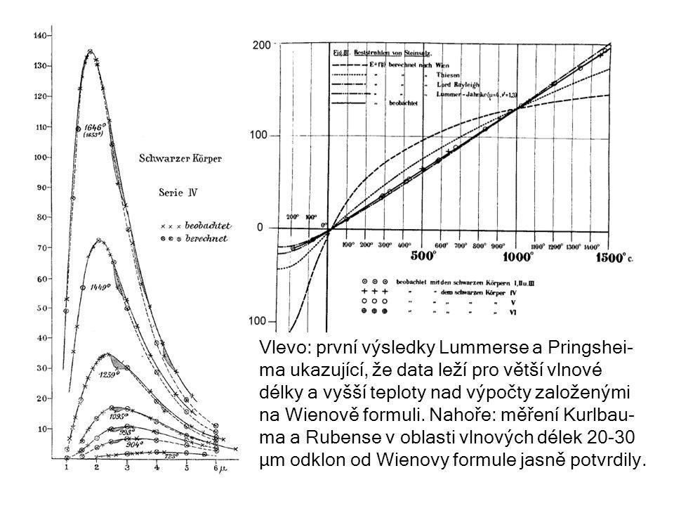 Vlevo: první výsledky Lummerse a Pringshei-ma ukazující, že data leží pro větší vlnové délky a vyšší teploty nad výpočty založenými na Wienově formuli.