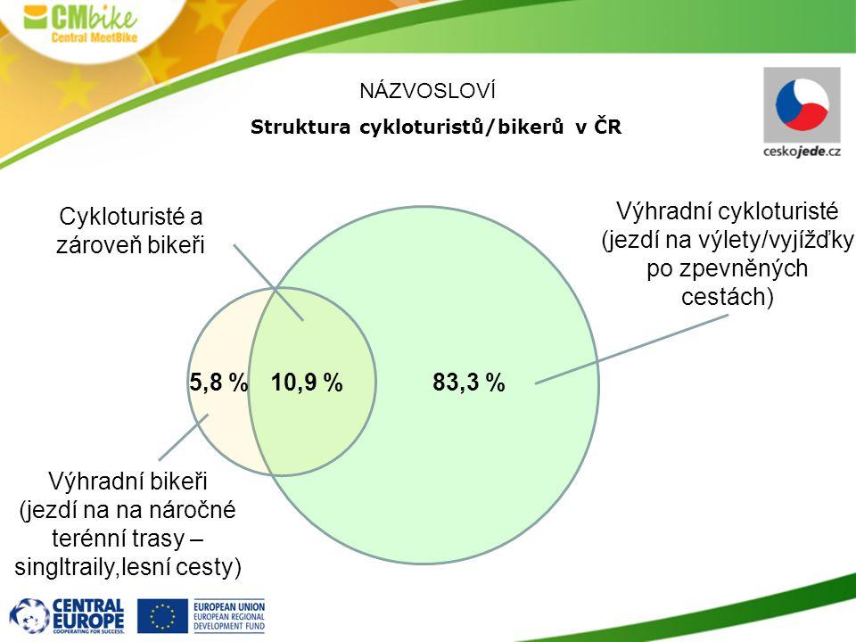 Struktura cykloturistů/bikerů v ČR