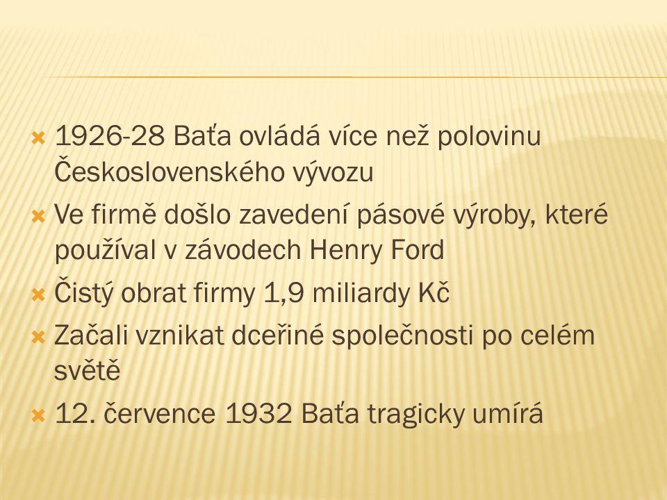1926-28 Baťa ovládá více než polovinu Československého vývozu