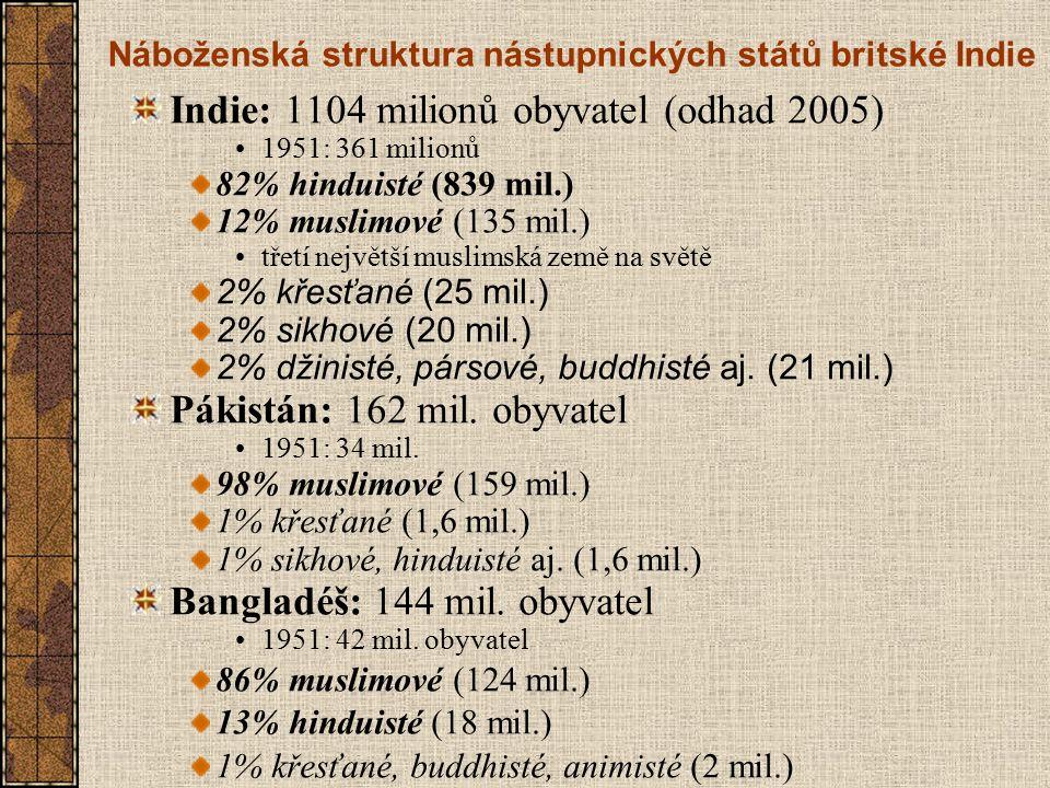 Náboženská struktura nástupnických států britské Indie
