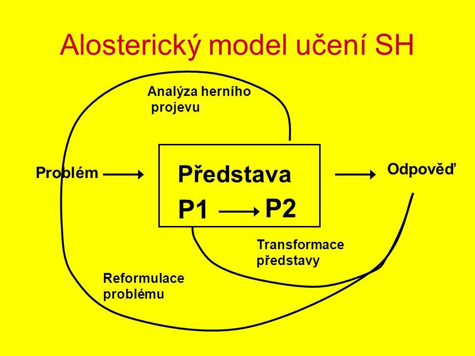 Alosterický model učení SH