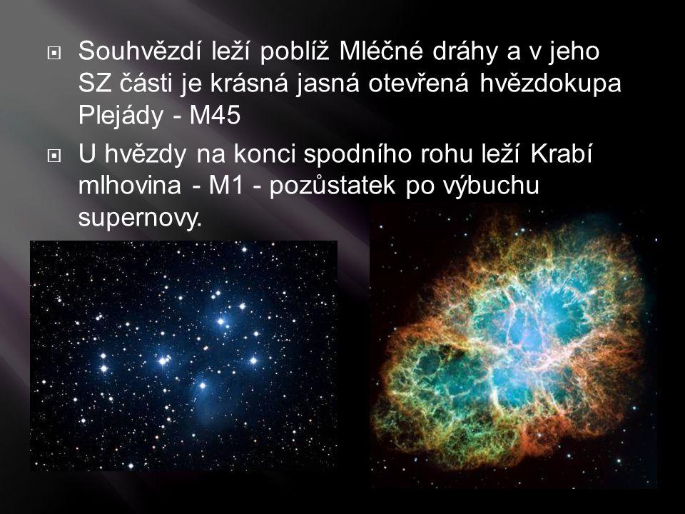 Souhvězdí leží poblíž Mléčné dráhy a v jeho SZ části je krásná jasná otevřená hvězdokupa Plejády - M45