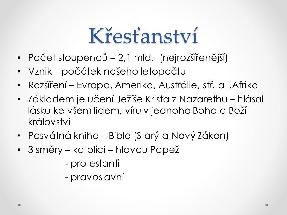 Křesťanství Počet stoupenců – 2,1 mld. (nejrozšířenější)