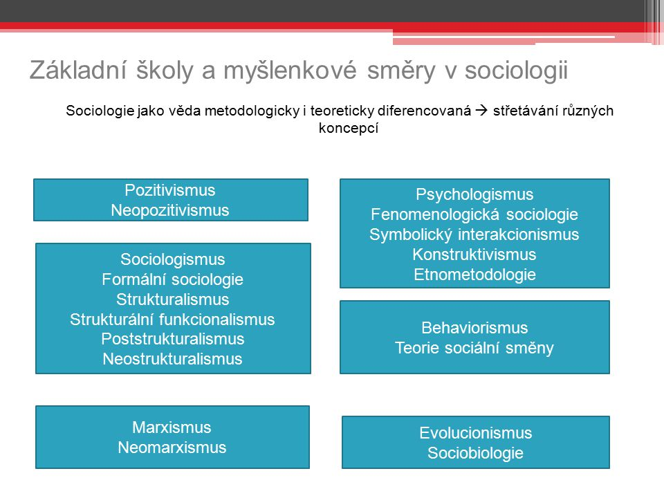 Základní školy a myšlenkové směry v sociologii