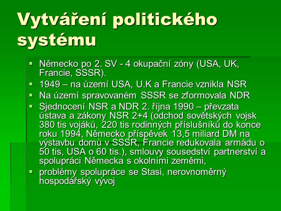 Vytváření politického systému