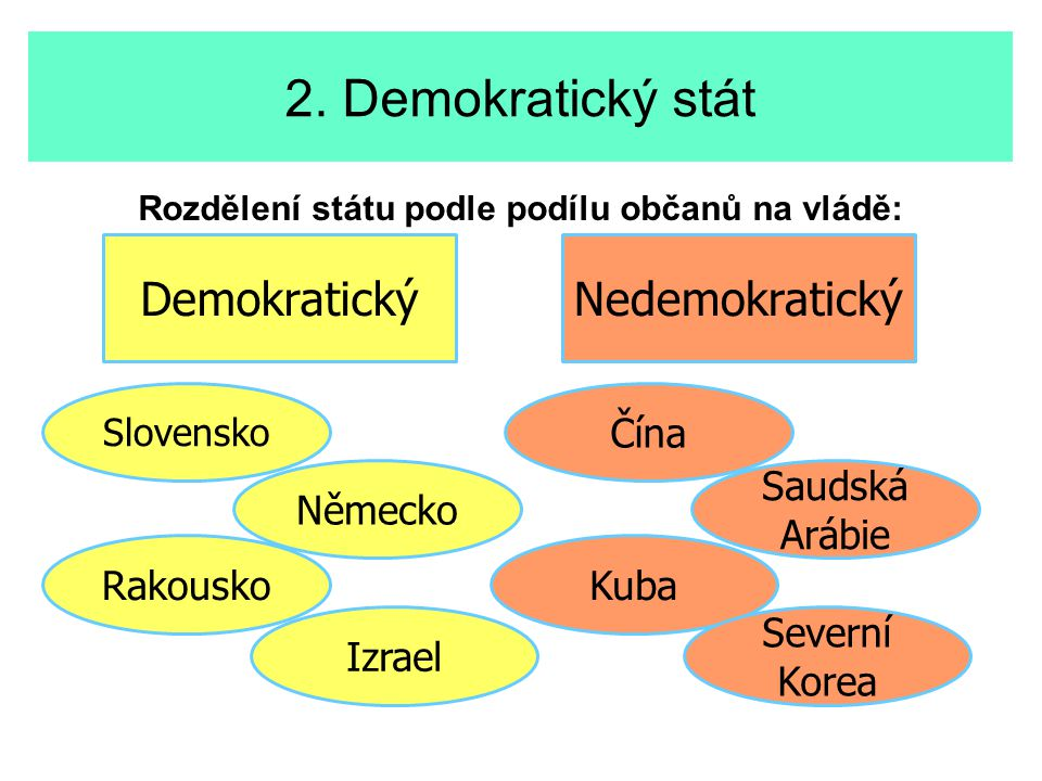 Rozdělení státu podle podílu občanů na vládě: