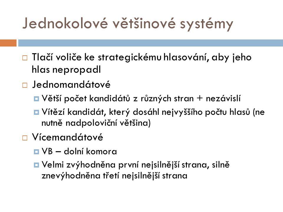 Jednokolové většinové systémy