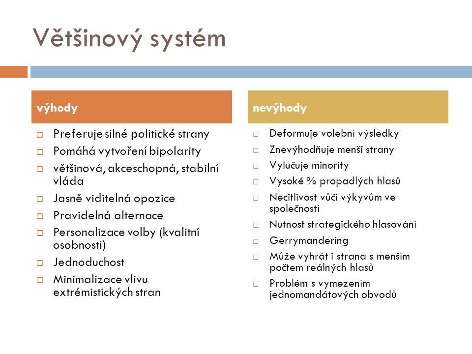 Většinový systém výhody nevýhody Preferuje silné politické strany