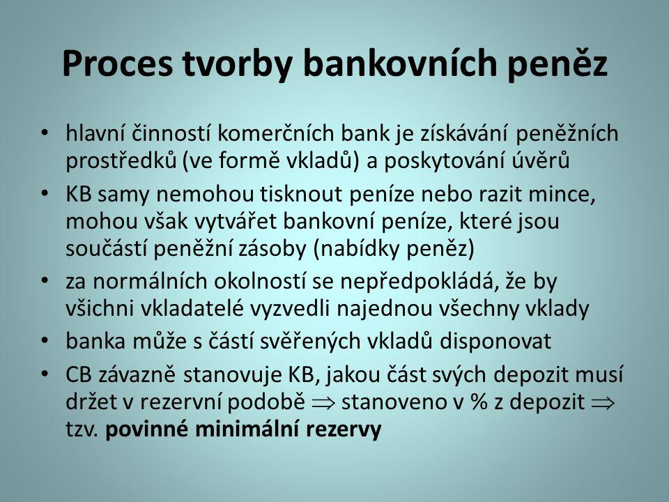 Proces tvorby bankovních peněz