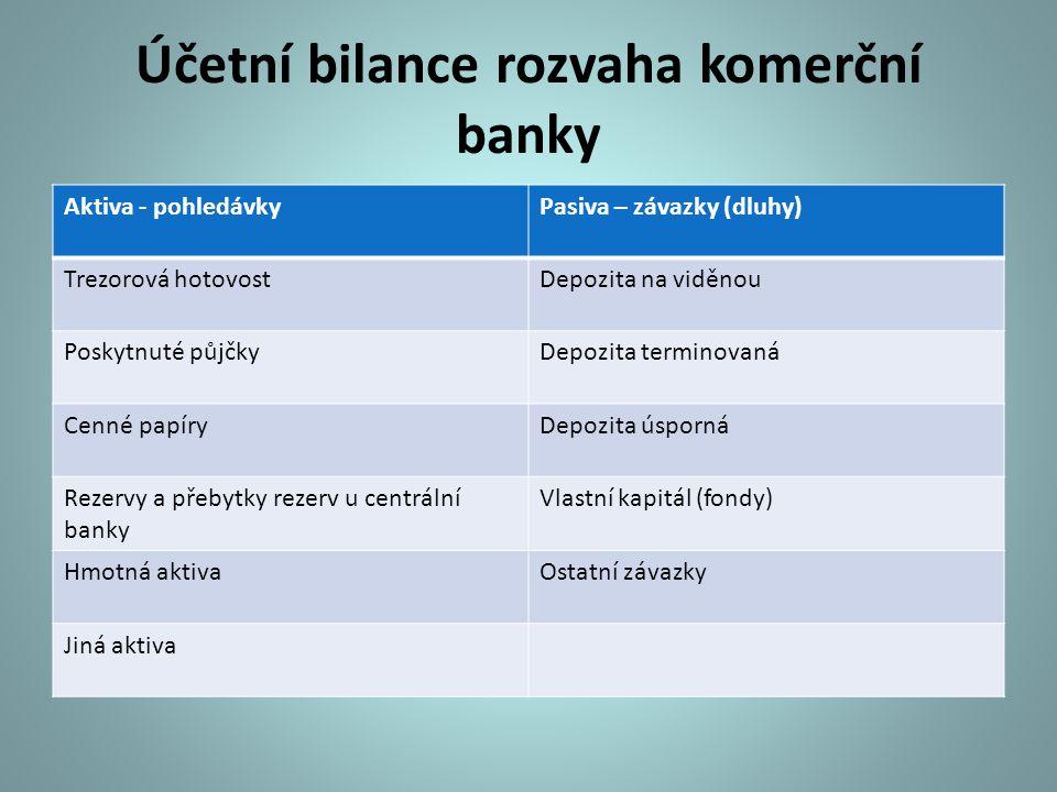 Účetní bilance rozvaha komerční banky