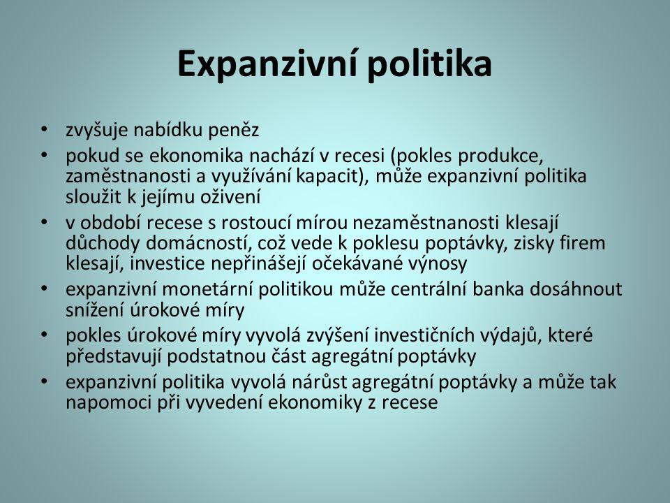Expanzivní politika zvyšuje nabídku peněz