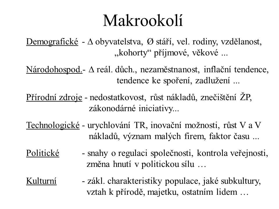 """Makrookolí Demografické -  obyvatelstva, Ø stáří, vel. rodiny, vzdělanost, """"kohorty příjmové, věkové ..."""
