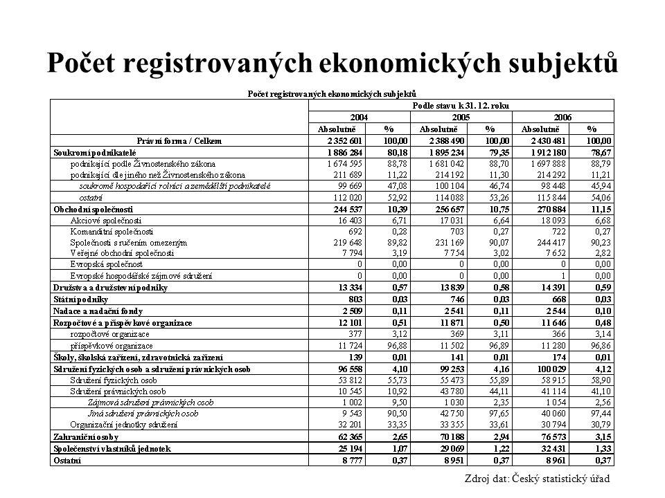 Počet registrovaných ekonomických subjektů
