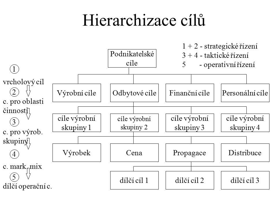 Hierarchizace cílů 1 + 2 - strategické řízení 3 + 4 - taktické řízení 5 - operativní řízení.