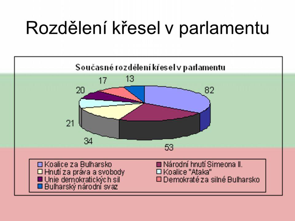 Rozdělení křesel v parlamentu