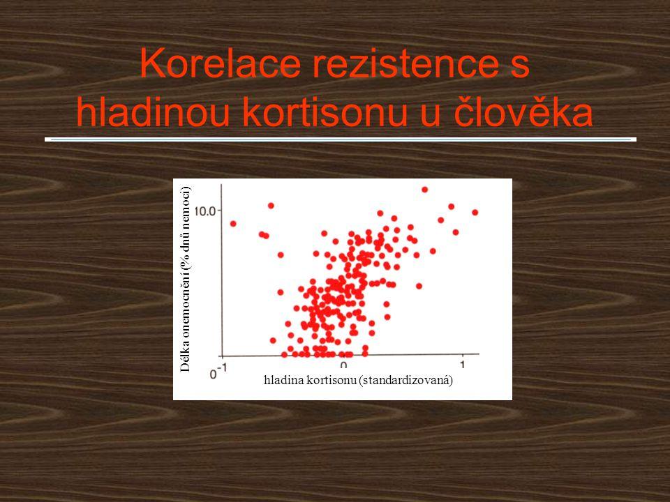 Korelace rezistence s hladinou kortisonu u člověka