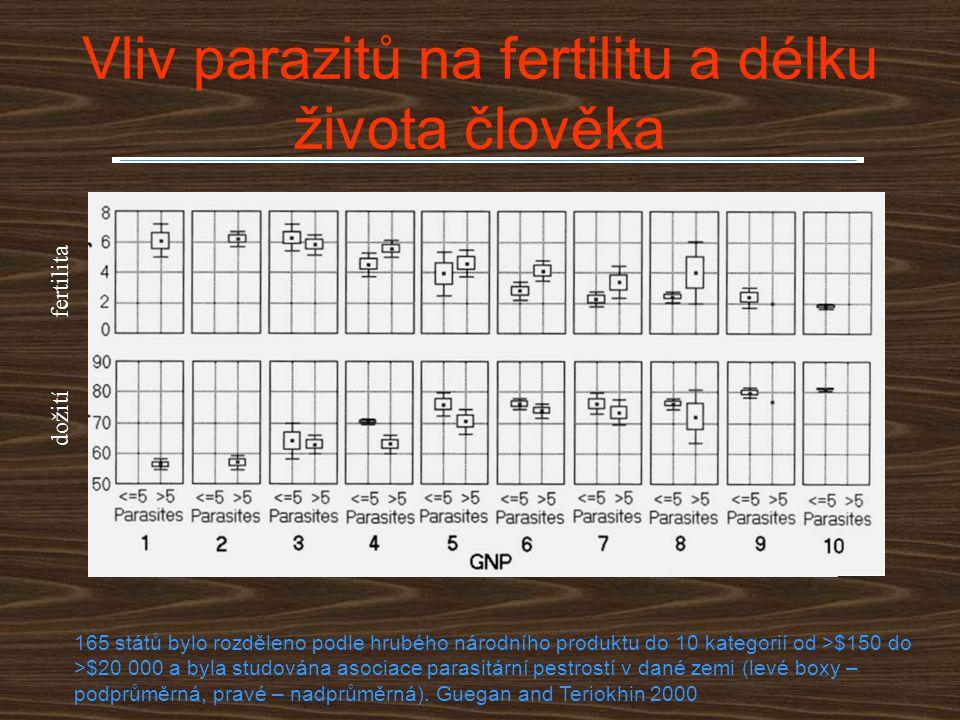 Vliv parazitů na fertilitu a délku života člověka