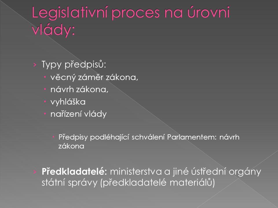 Legislativní proces na úrovni vlády:
