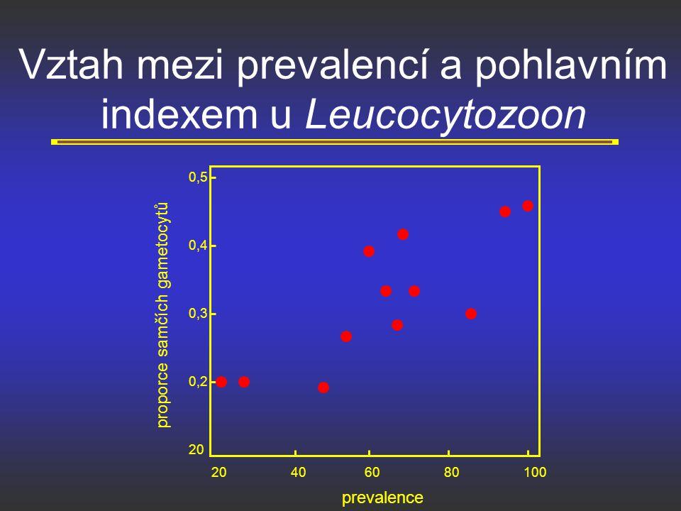 Vztah mezi prevalencí a pohlavním indexem u Leucocytozoon