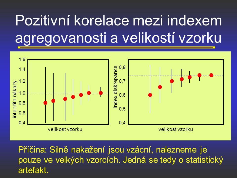 Pozitivní korelace mezi indexem agregovanosti a velikostí vzorku