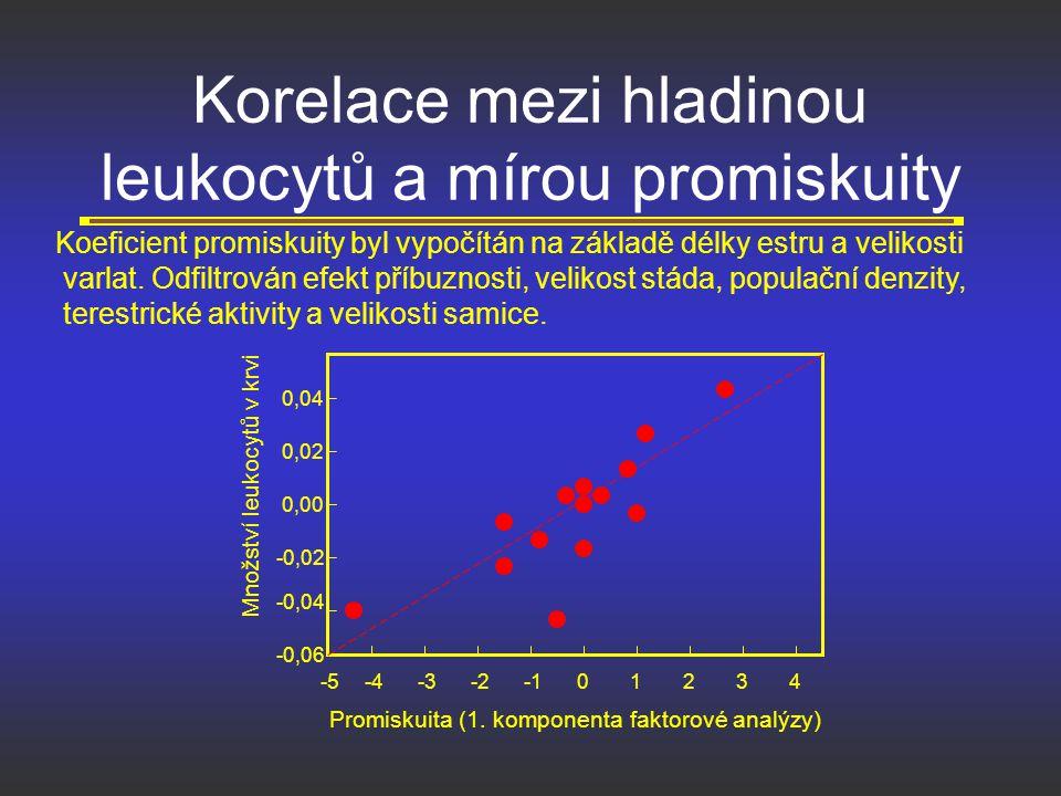 Korelace mezi hladinou leukocytů a mírou promiskuity