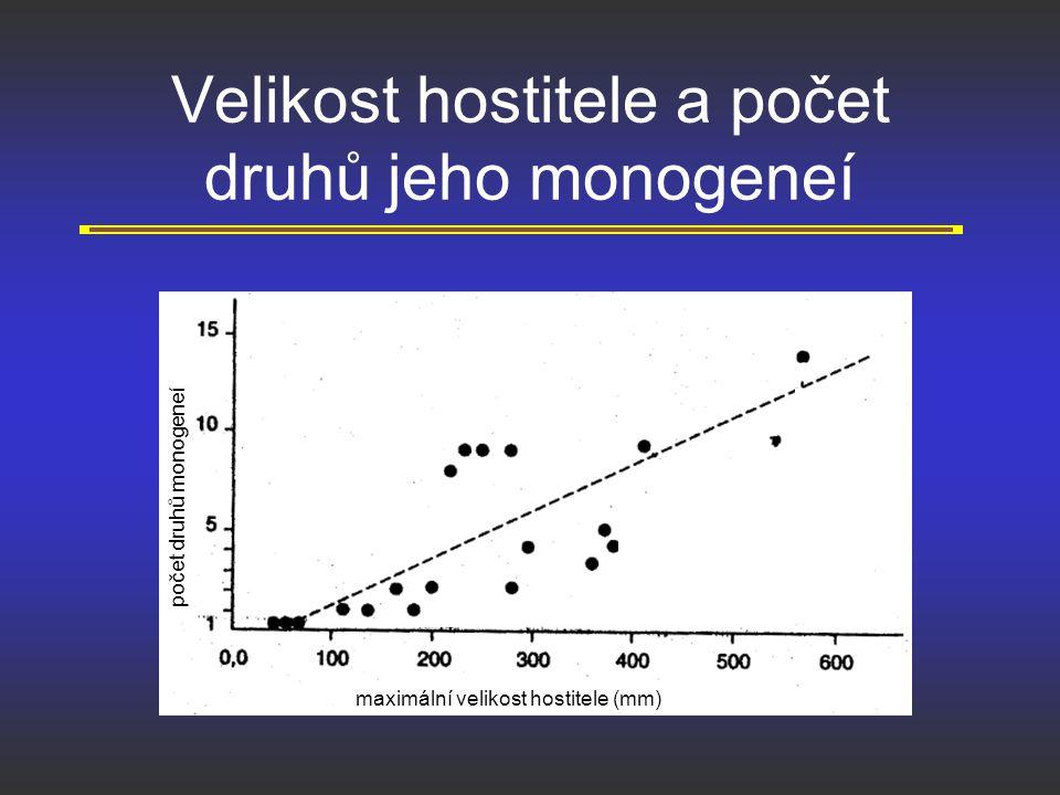 Velikost hostitele a počet druhů jeho monogeneí