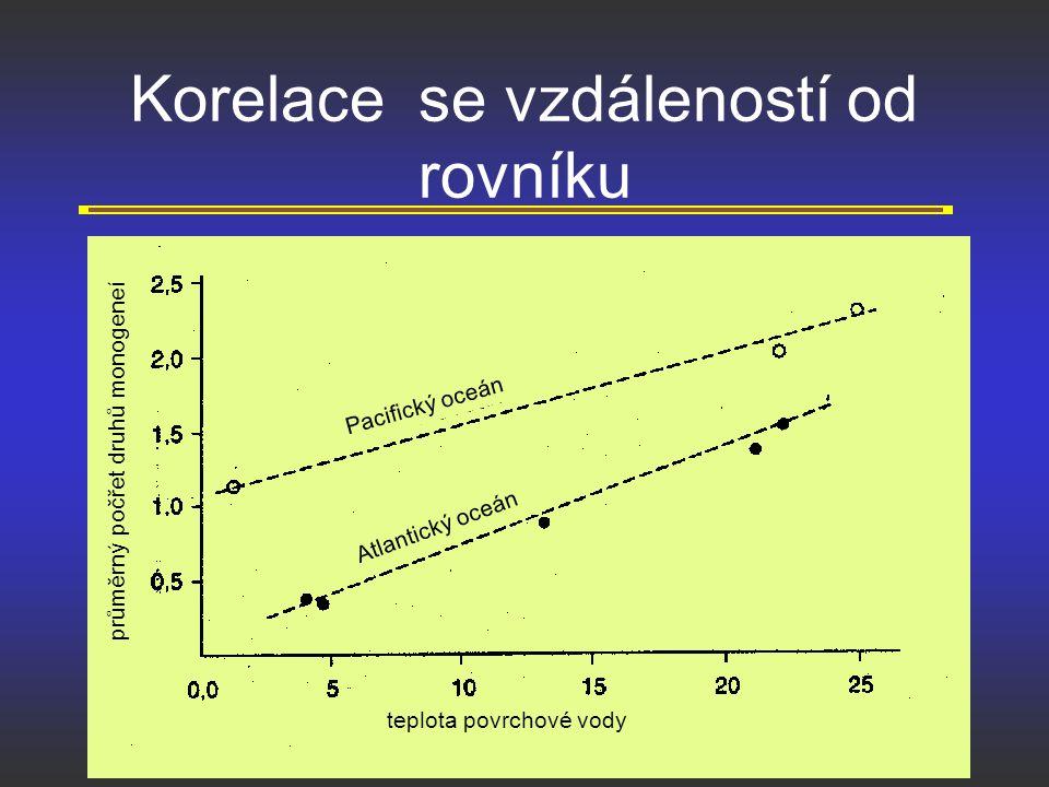 Korelace se vzdáleností od rovníku