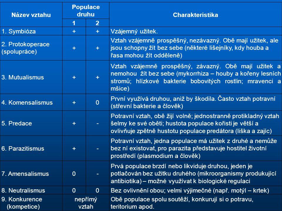 Název vztahu Populace druhu. Charakteristika. 1. 2. 1. Symbióza. + Vzájemný užitek. 2. Protokoperace (spolupráce)