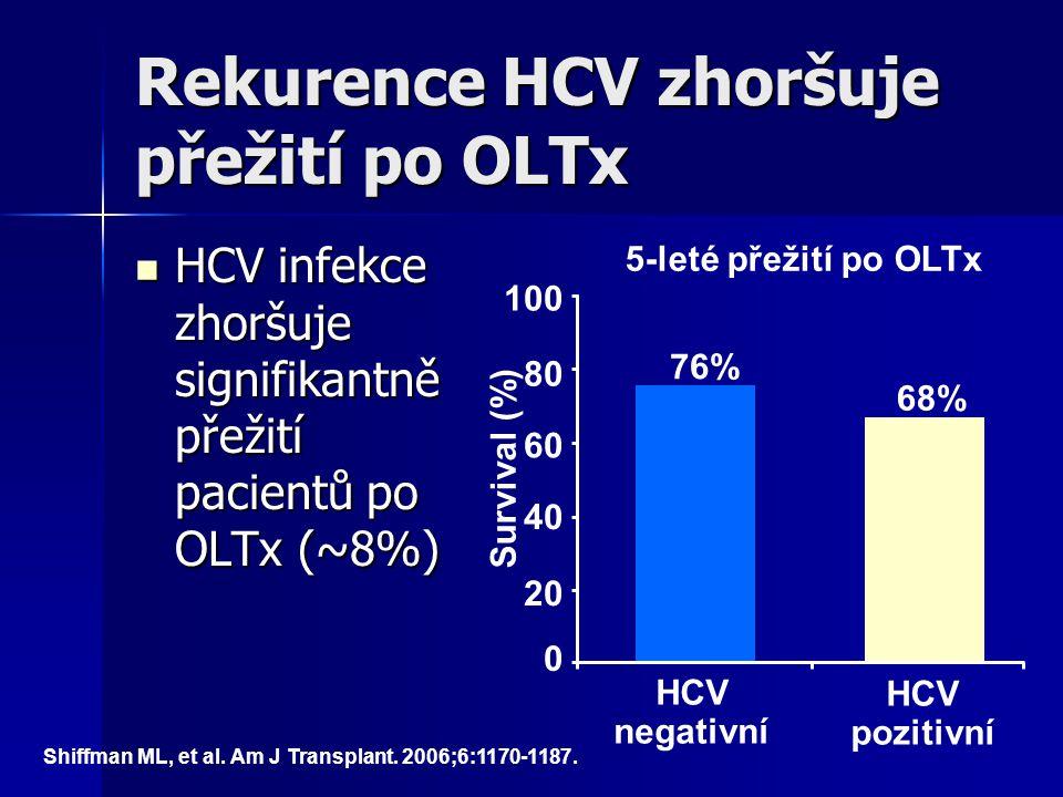 Rekurence HCV zhoršuje přežití po OLTx