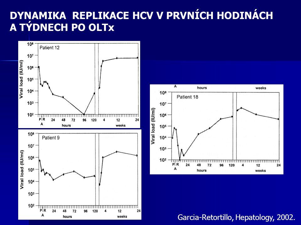 DYNAMIKA REPLIKACE HCV V PRVNÍCH HODINÁCH A TÝDNECH PO OLTx