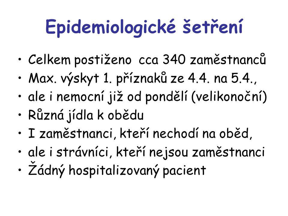 Epidemiologické šetření