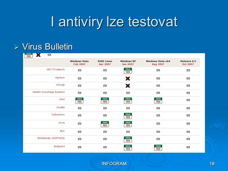 I antiviry lze testovat