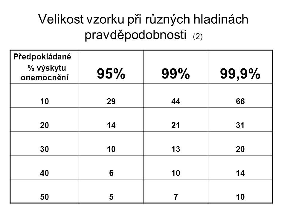 Velikost vzorku při různých hladinách pravděpodobnosti (2)