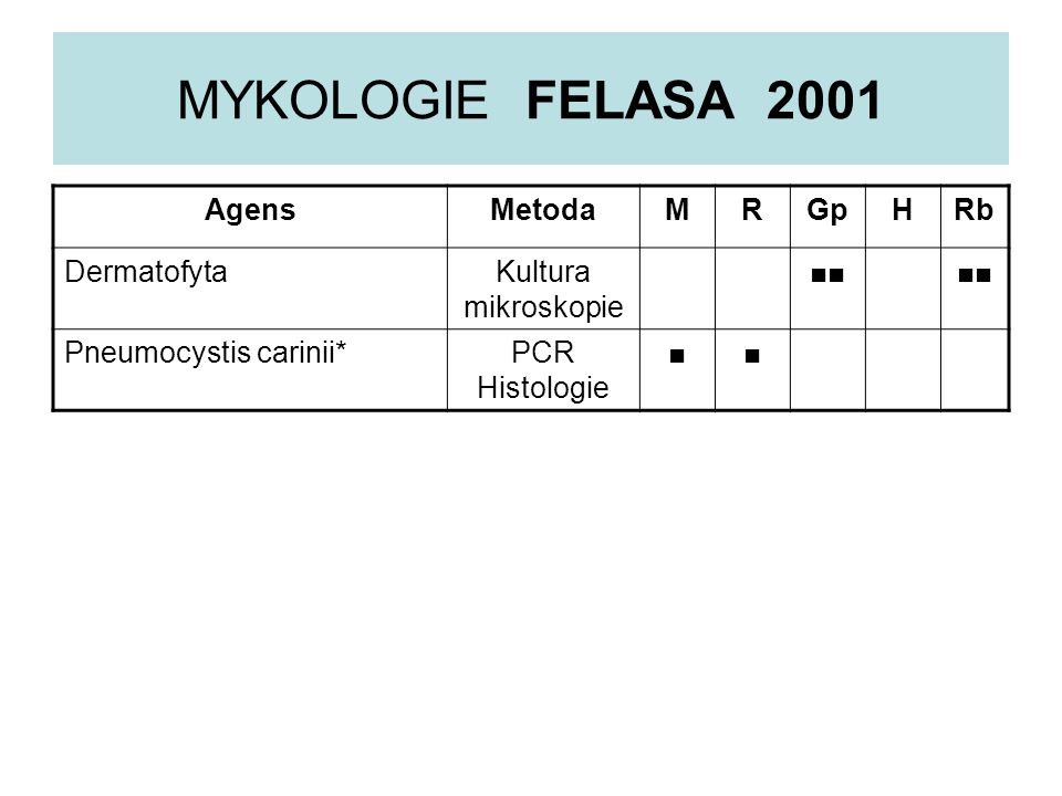 MYKOLOGIE FELASA 2001 Agens Metoda M R Gp H Rb Dermatofyta