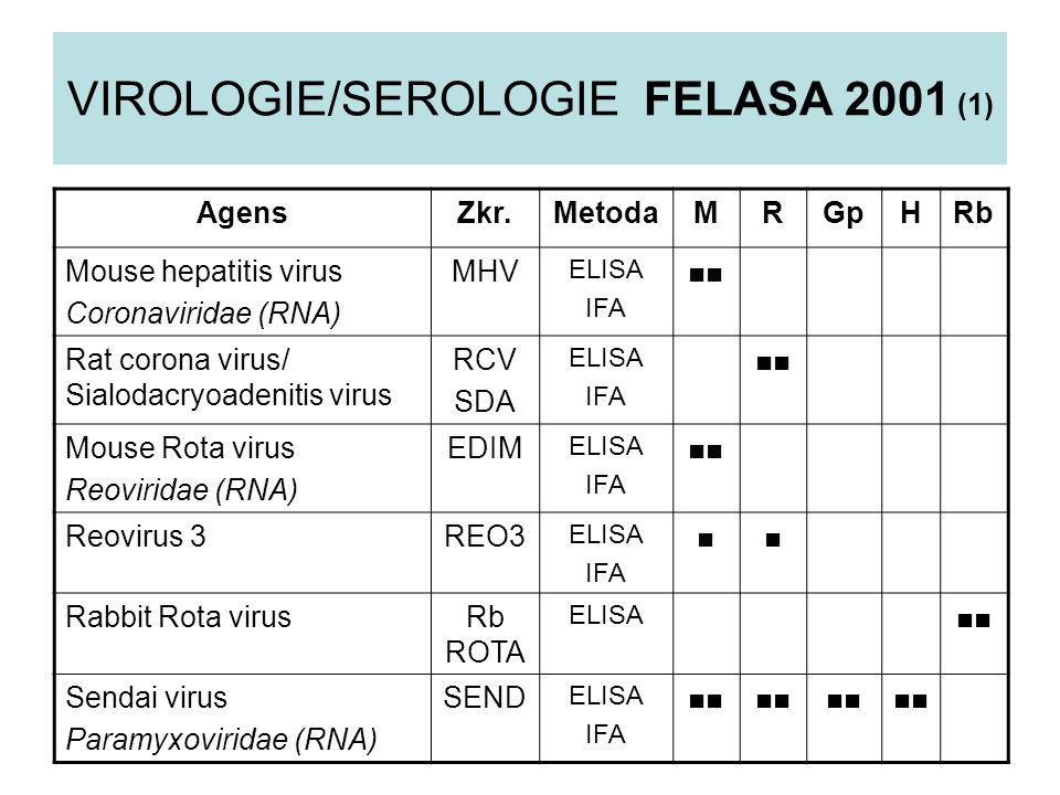 VIROLOGIE/SEROLOGIE FELASA 2001 (1)