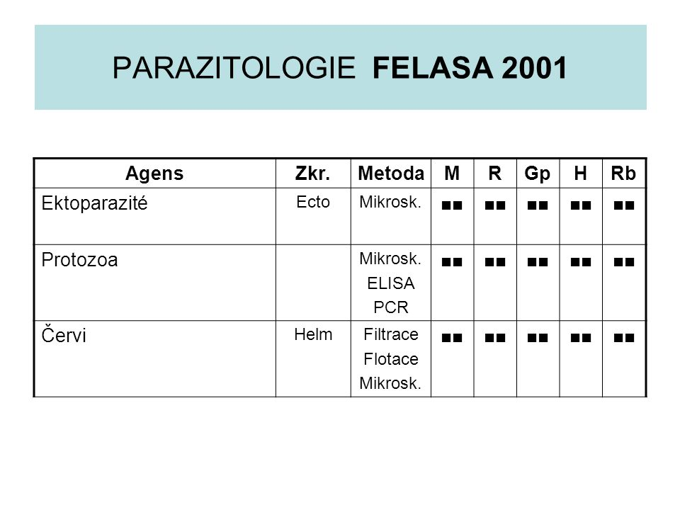 PARAZITOLOGIE FELASA 2001 Agens Zkr. Metoda M R Gp H Rb Ektoparazité