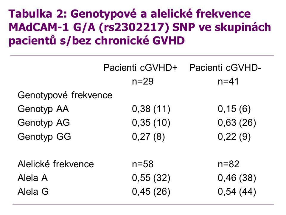 Tabulka 2: Genotypové a alelické frekvence MAdCAM-1 G/A (rs2302217) SNP ve skupinách pacientů s/bez chronické GVHD