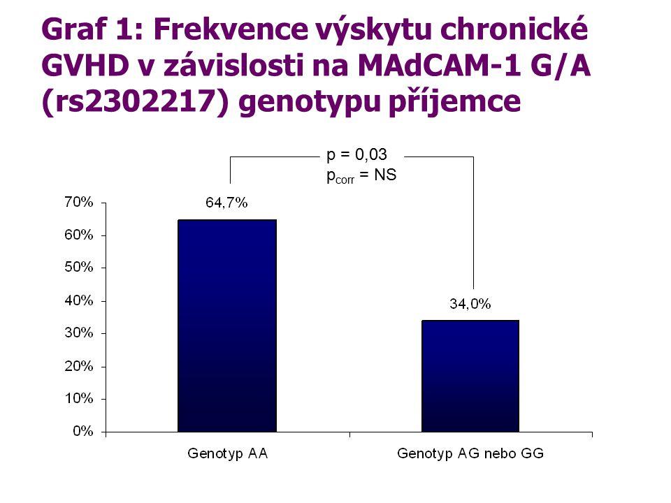 Graf 1: Frekvence výskytu chronické GVHD v závislosti na MAdCAM-1 G/A (rs2302217) genotypu příjemce