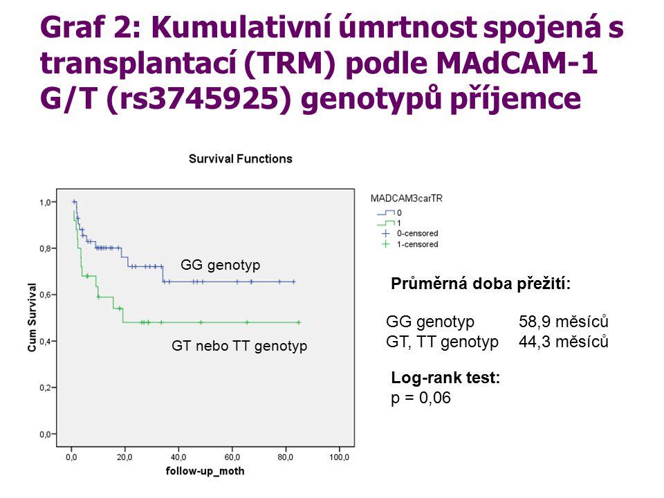 Graf 2: Kumulativní úmrtnost spojená s transplantací (TRM) podle MAdCAM-1 G/T (rs3745925) genotypů příjemce