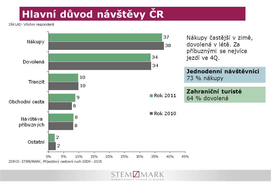 Hlavní důvod návštěvy ČR