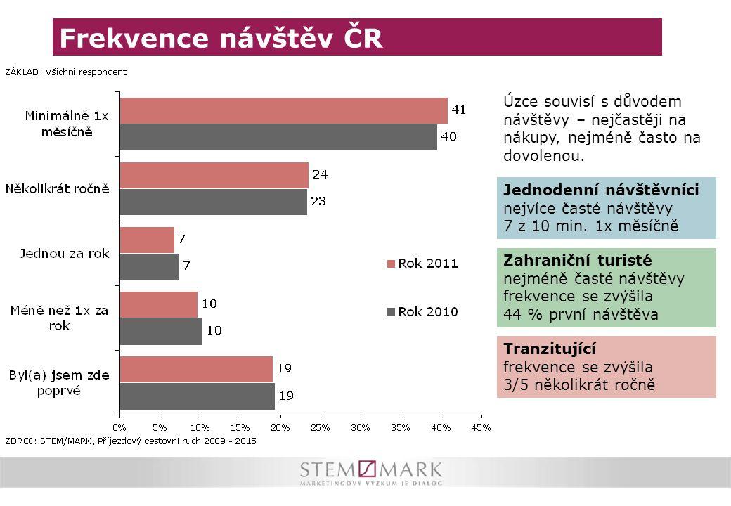 Frekvence návštěv ČR Úzce souvisí s důvodem návštěvy – nejčastěji na nákupy, nejméně často na dovolenou.