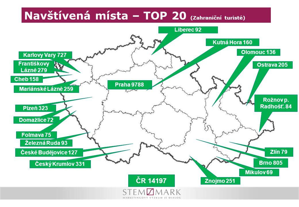 Navštívená místa – TOP 20 (Zahraniční turisté)