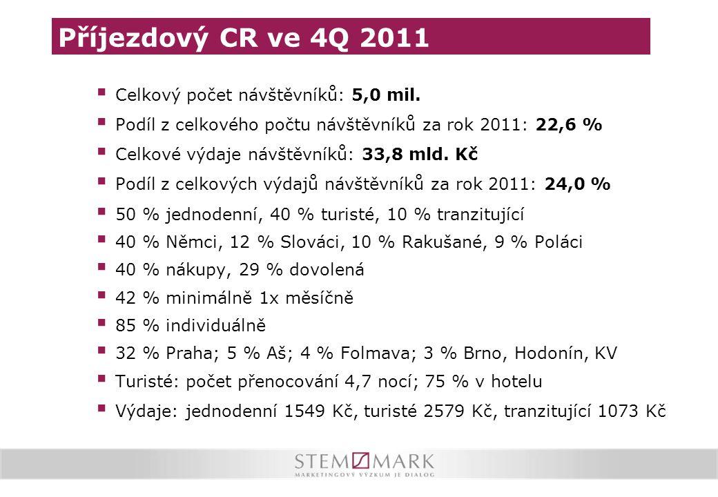 Příjezdový CR ve 4Q 2011 Celkový počet návštěvníků: 5,0 mil.