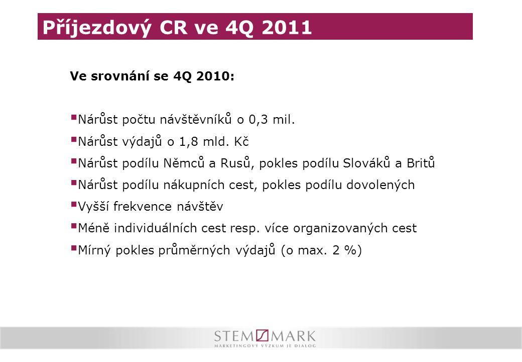 Příjezdový CR ve 4Q 2011 Ve srovnání se 4Q 2010: