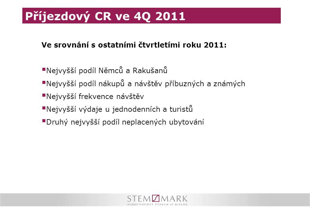 Příjezdový CR ve 4Q 2011 Ve srovnání s ostatními čtvrtletími roku 2011: Nejvyšší podíl Němců a Rakušanů.