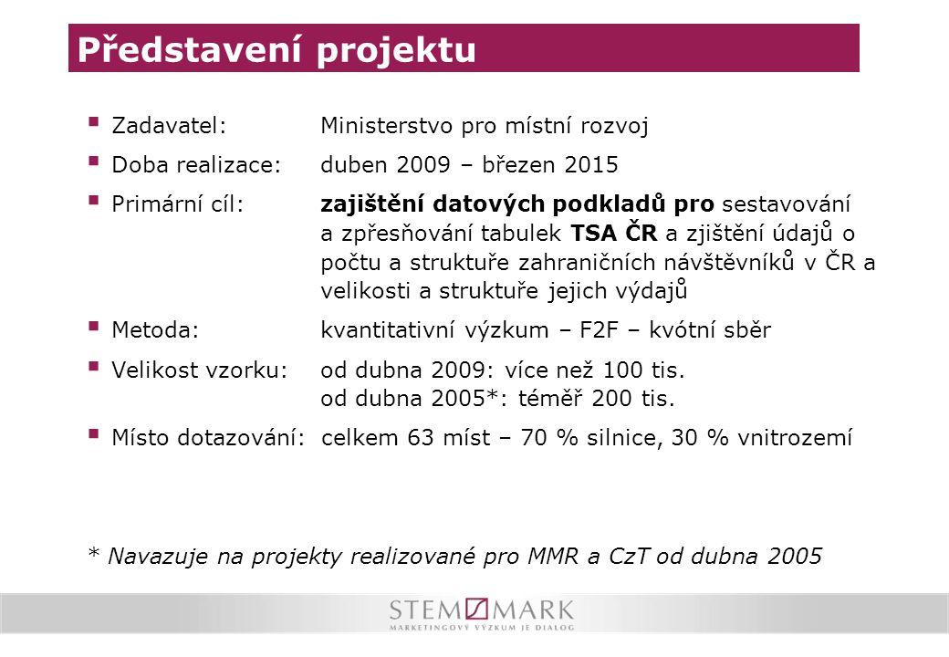 Představení projektu Zadavatel: Ministerstvo pro místní rozvoj