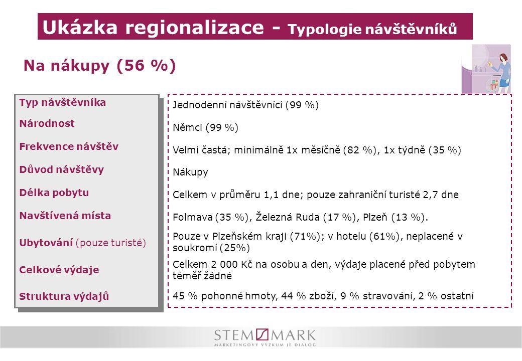Ukázka regionalizace - Typologie návštěvníků