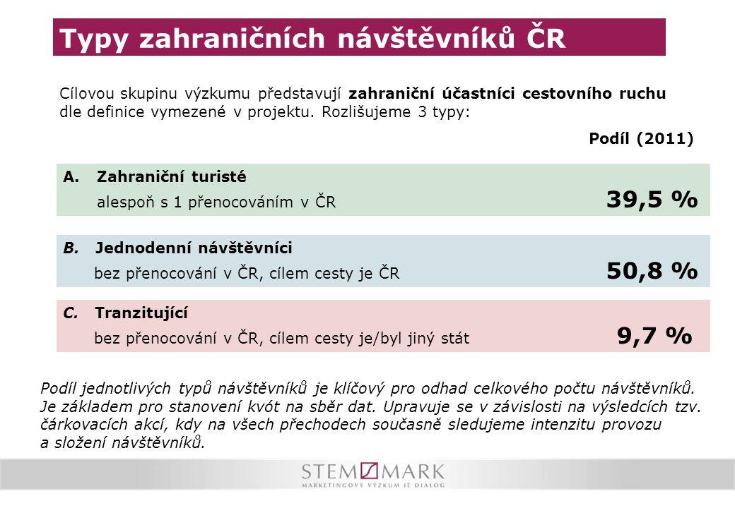 Typy zahraničních návštěvníků ČR